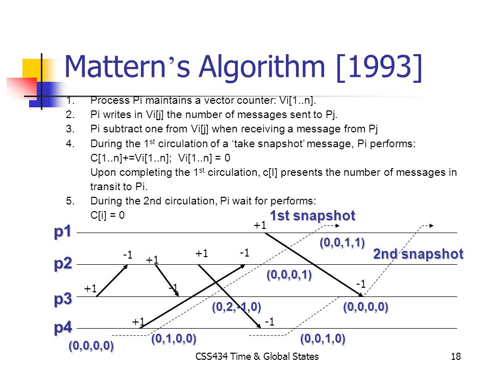 Mattern's Algorithm [1993]